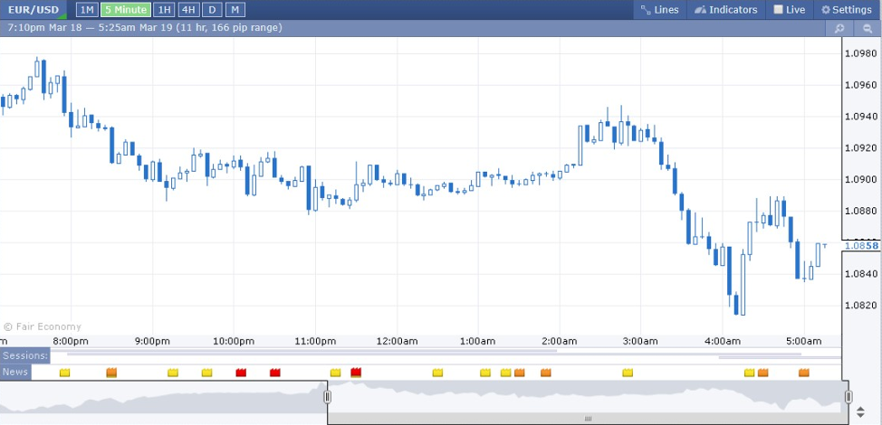 Forex Factory Chart - Trading Tools