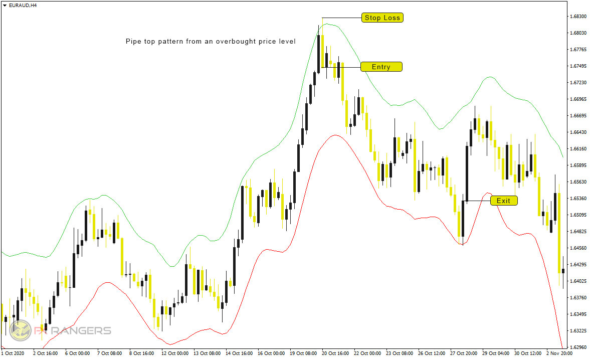 Indikator ADX Trend sell skema
