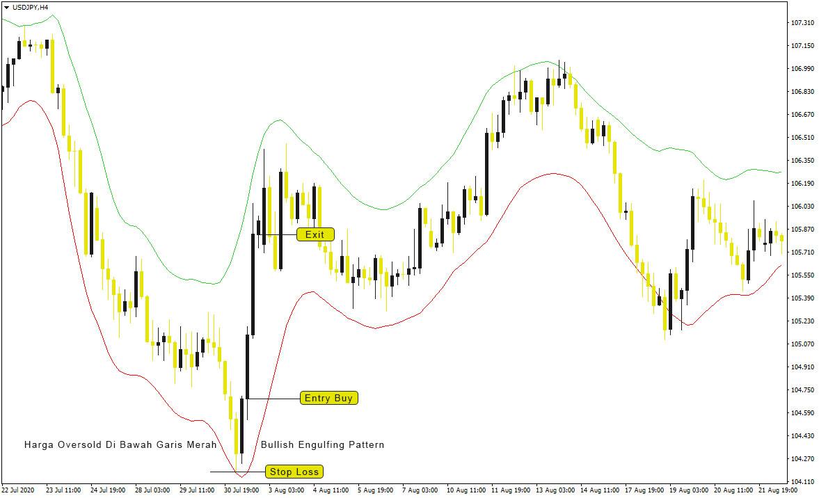 Analisa Indikator ADX Trend