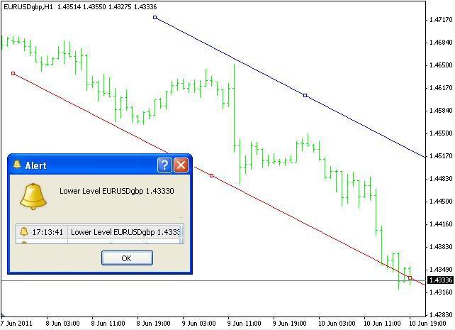 Tipe Indikator Trading - Indikator Trend