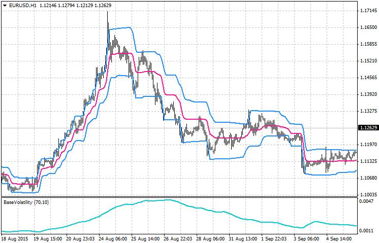 Tipe Indikator Trading - Indikator Volatilitas