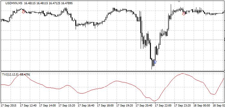 Tipe Indikator Trading - Indikator Valume
